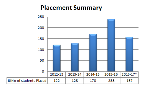 Placement Summary